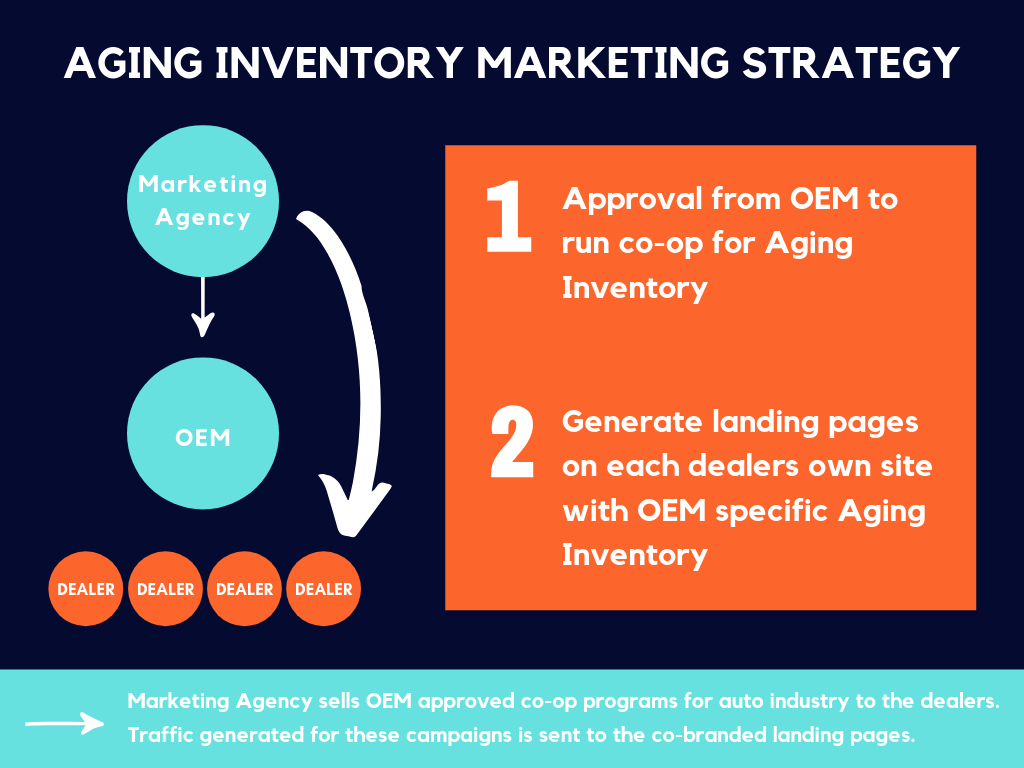 aging-inventory-sell-more-cars-dealers