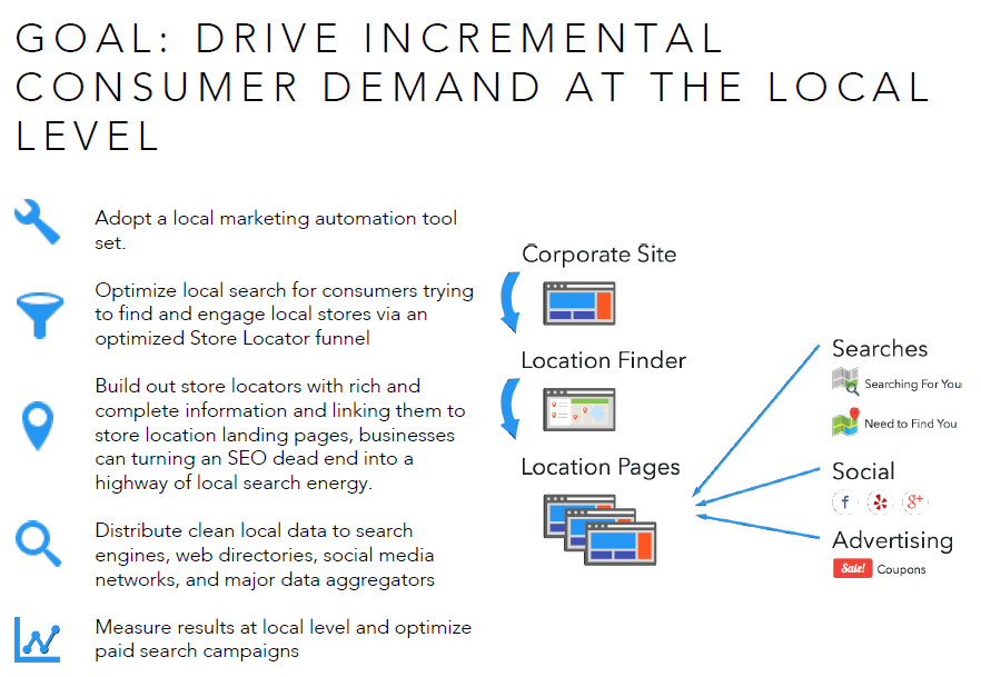 Marketing at the Local Level (infographic)