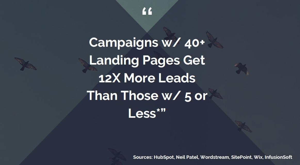 Producing More Landing Pages Increases Conversions