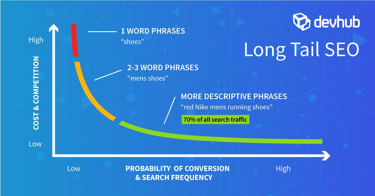 Long Tail SEO Content Marketing DevHub