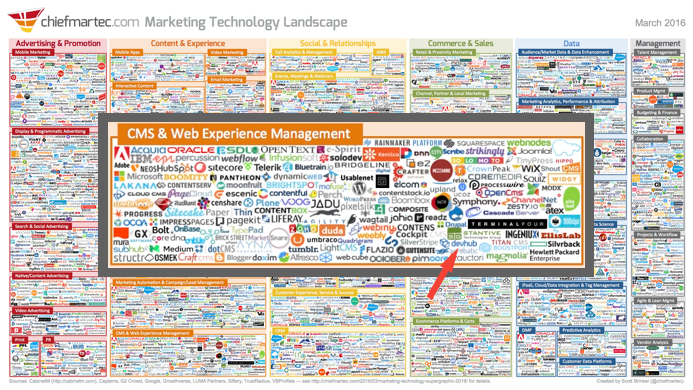 Mobile Web, Adtech and Martech