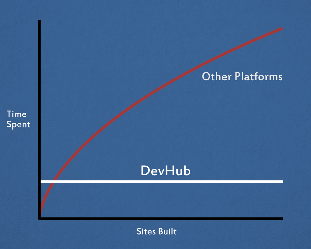 Meet DevHub; Added Value Partner And A New Revenue Stream